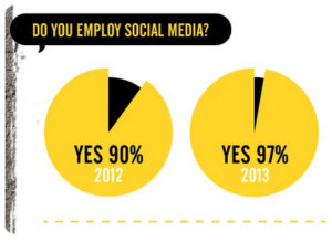 Do you employ social media? Yes 90% 2012. Yes 97% 2013.