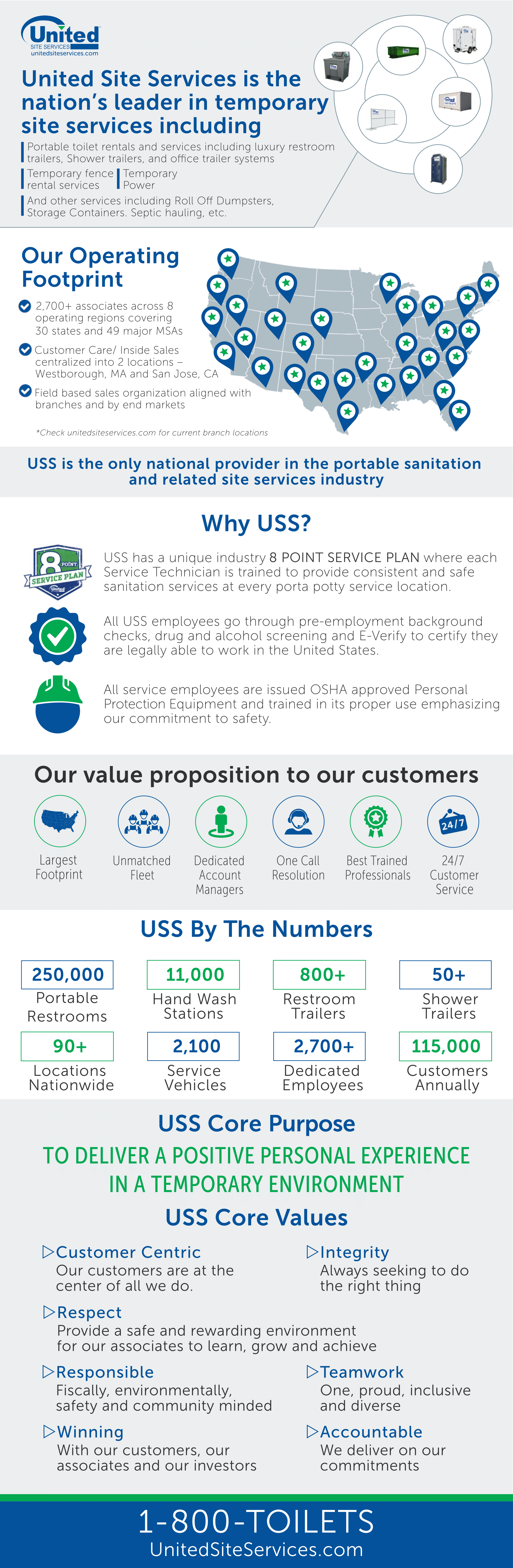 Unites Site Services Infographic